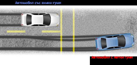 Снимка, която сравнява спирачният път на две коли